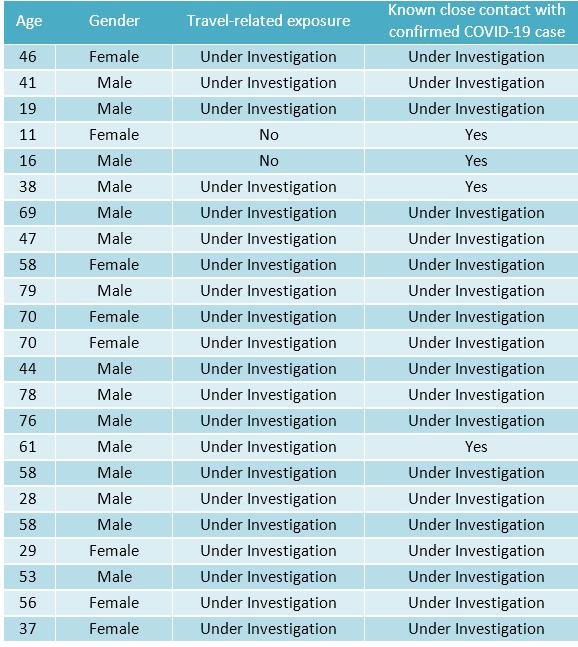 Case List 11/13/2020