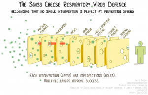 Swiss Cheese Layers of Protection