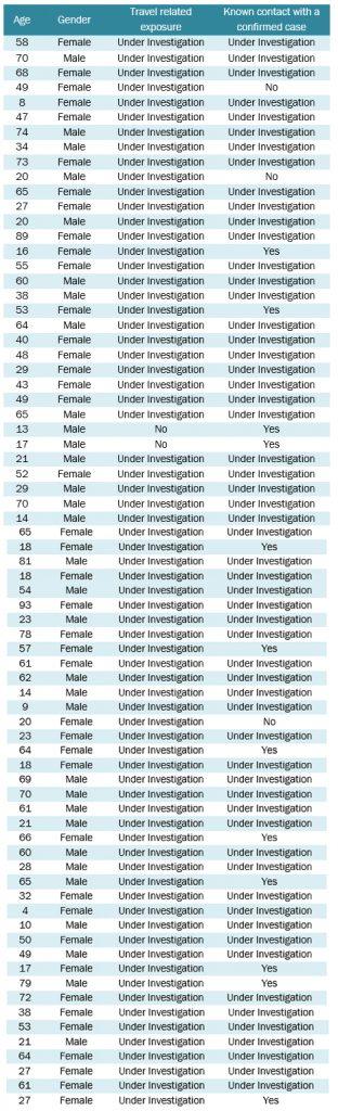 Line List Dec 17th