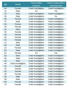 Dec 9th Case List
